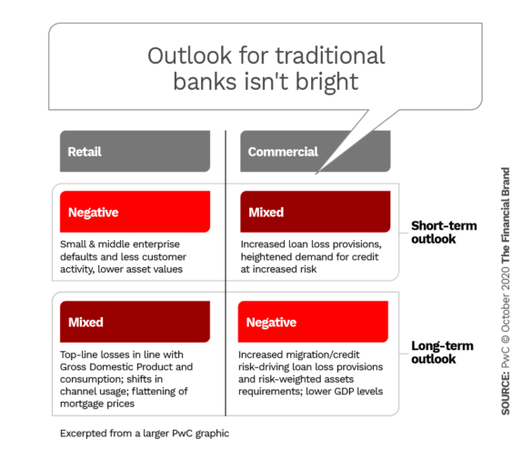 Outlook for traditional banks isn't bright