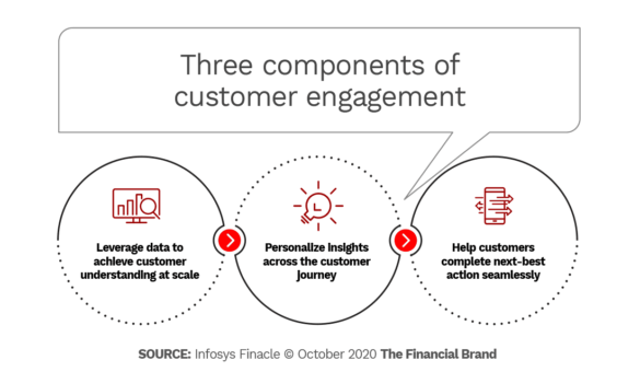Three components of customer engagement