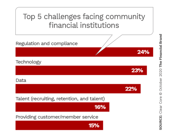 Top 5 challenges facing community financial institutions