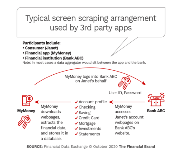 Typical screen scraping arrangement used by 3rd party apps