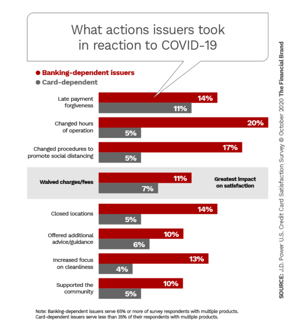 What actions issuers took in reaction to COVID-19