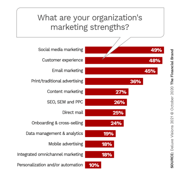 What are your organizations marketing strengths