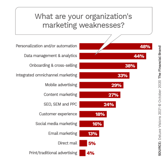 What are your organizations marketing weaknesses