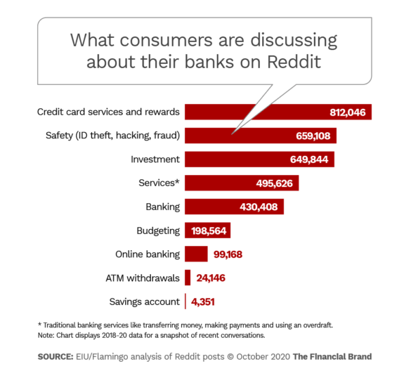 What consumers are discussing about thier banks on Reddit