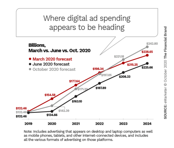 Where digital ad spending appears to be heading