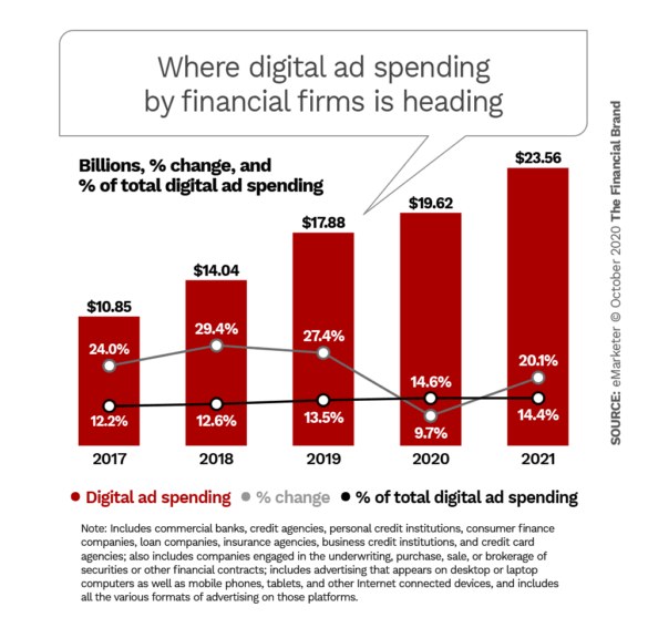 where digital ad spending by financial firms is heading