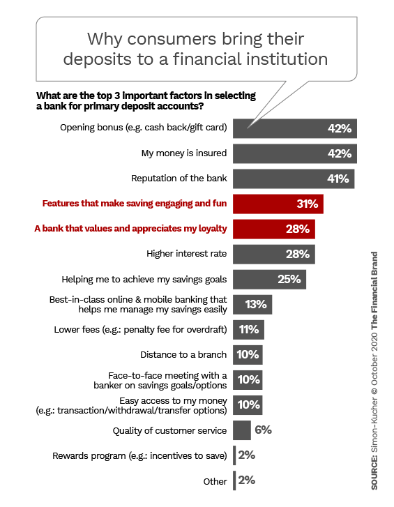 Why consumers bring their deposits to a financial institutions