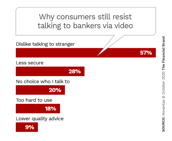 Why consumers still resist talking to bankers via video