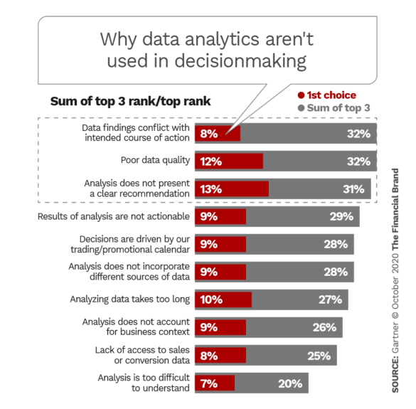 Why data analytics are not used in decisionmaking