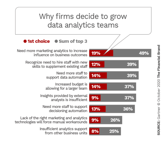 Why firms decide to grow data analytics teams