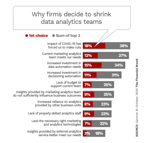 Why firms decide to shrink data analytics teams