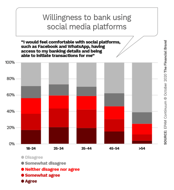 Willingness to bank using social media platforms