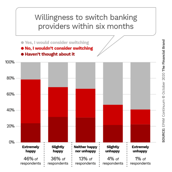Willingness to swtich banking providers within six months