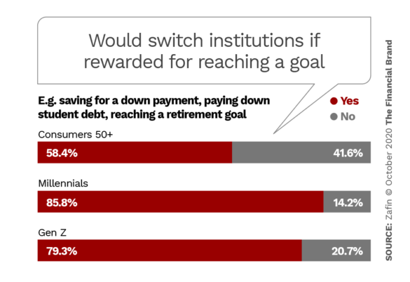 Would or would not switch institutions if rewarded for reaching a goal
