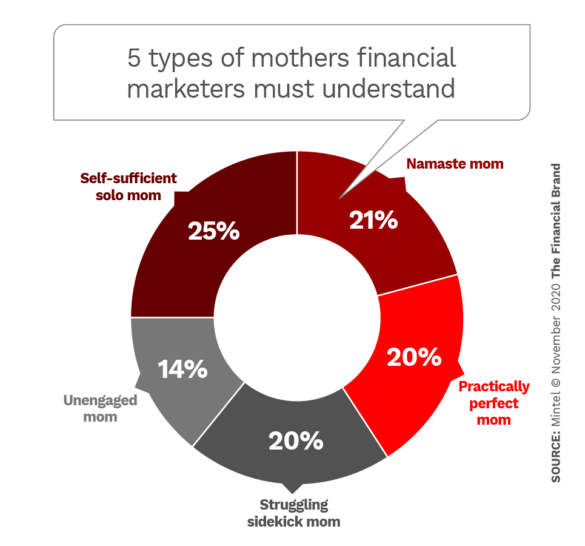 5 types of mothers financial marketers must understand