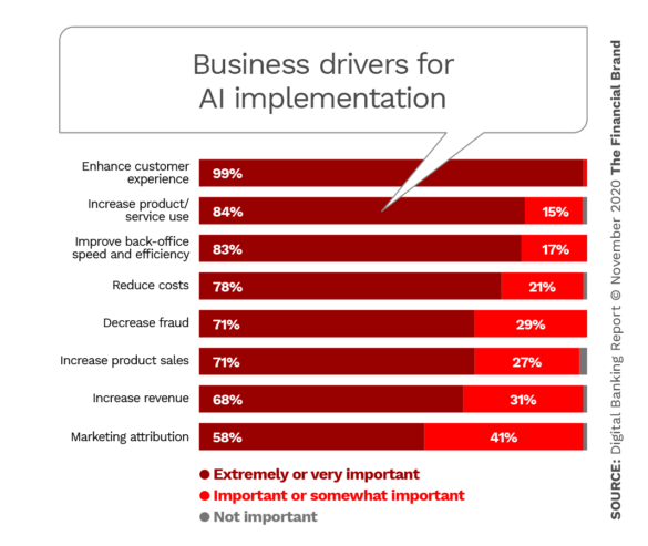 Business drivers for AI implementation