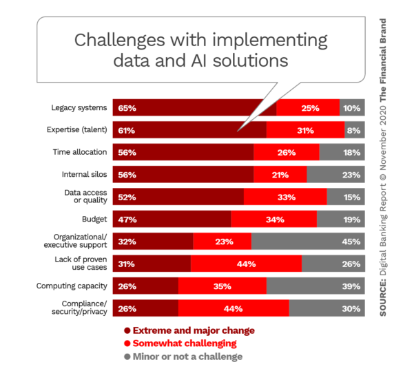 Challenges with implementing data and AI solutions