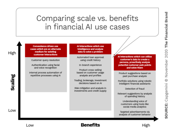 Comparing scale vs benefits in financial AI use cases