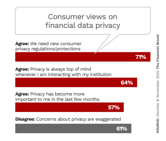 Consumer views on financial data privacy