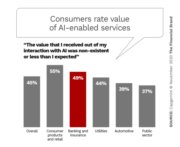 Consumers rate value of AI enabled services