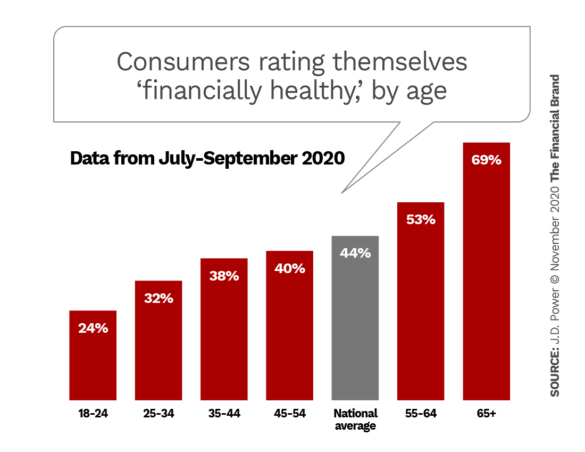 Consumers rating themselves financially healthy by age
