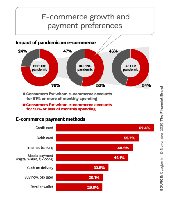 e-commerce growth and payment preferences