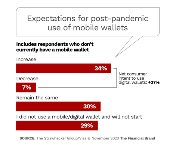 Expectations for post pandemic use of mobile wallets