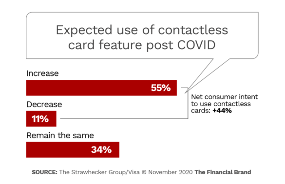 Expected use of contactless card feature post COVID