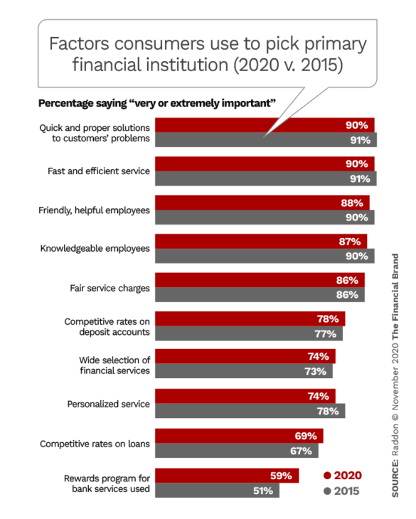 Factors consumers use to select primary financial institution 2020 vs 2015