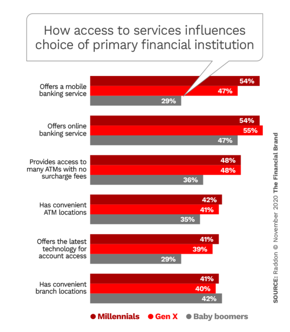 How access to services influences choice of primary financial institution