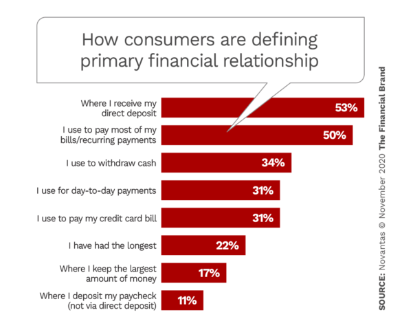 How consumers are defining primary financial relationships