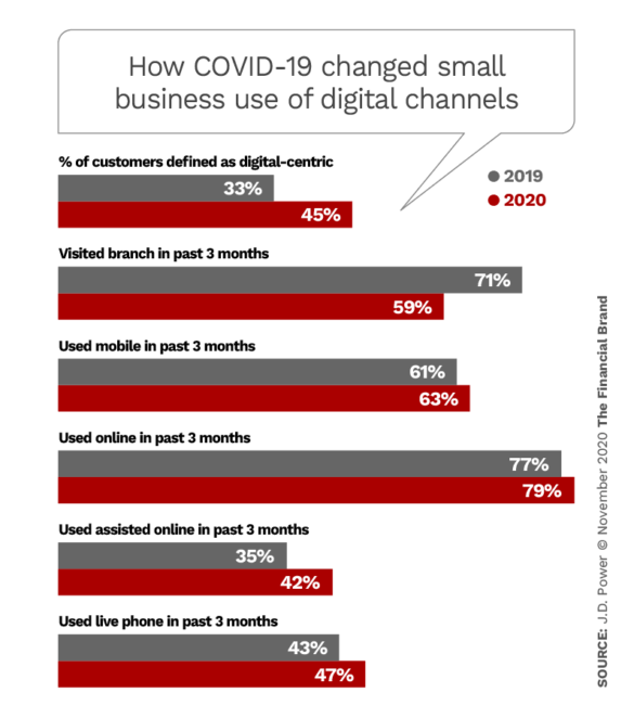 How COVID-19 changed small business use of digital channels