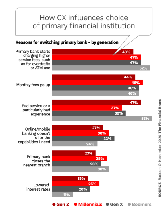 How CX influences choice of primary financial institution