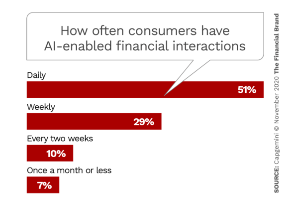 How often consumers have AI enabled financial interactions
