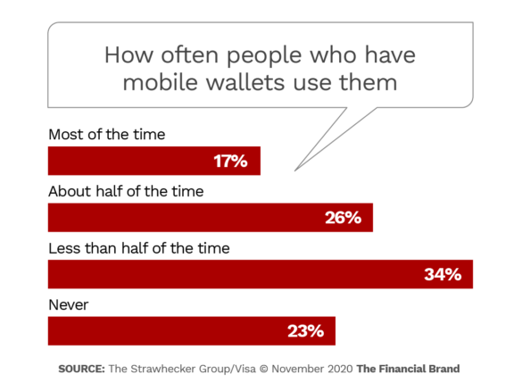 How often people who have mobile wallets use them
