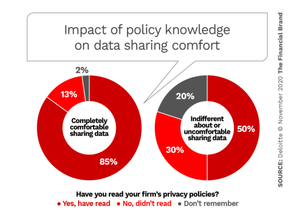 Impact of policy knowledge on data sharing comfort