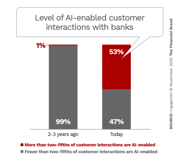 Level of AI enabled customer interactions with banks
