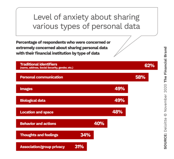 Level of anxiety about sharing various types of personal data