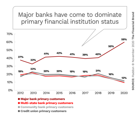 Major banks have come to dominate primary financial instituion status