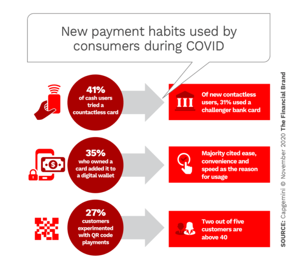 New payment habits used by consumers during COVID
