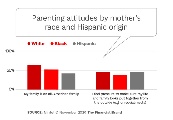 Parenting attitudes by mother's race and hispanic origin