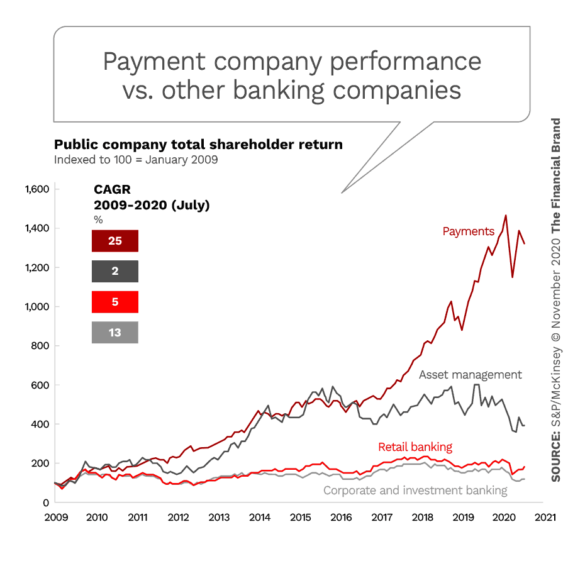 Payment company performance vs other banking companies