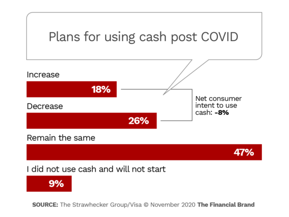 Plans for using cash post COVID