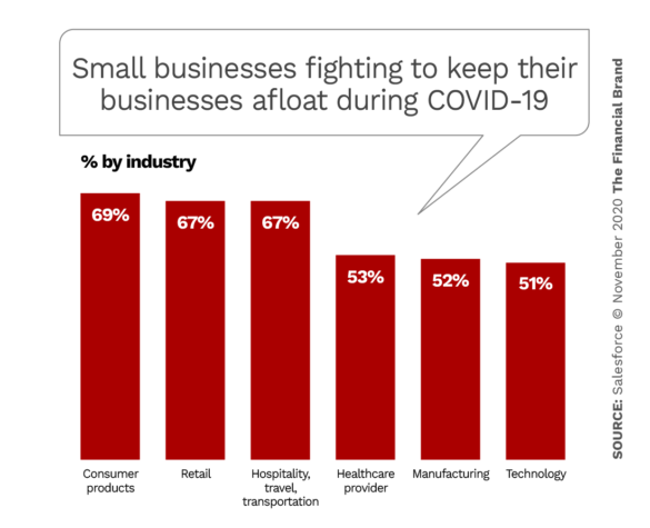 Small businesses fighting to keep their businesses afllat during COVID-19