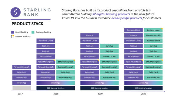 Starling Bank product stack