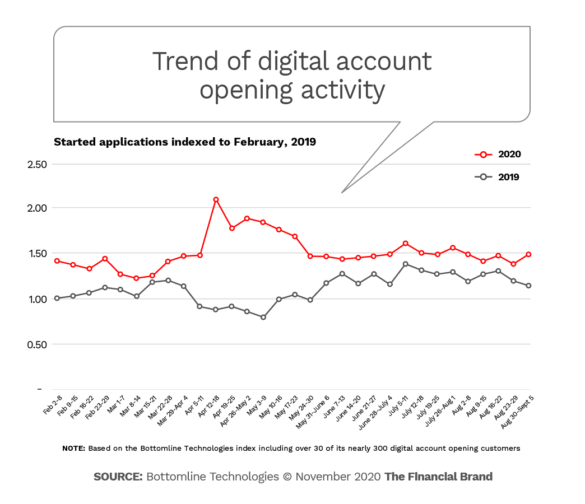 Trend of digital account opening activity