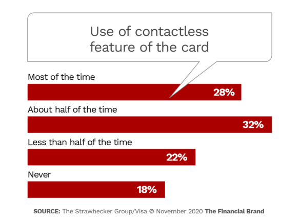 Use of contactless feature of the card