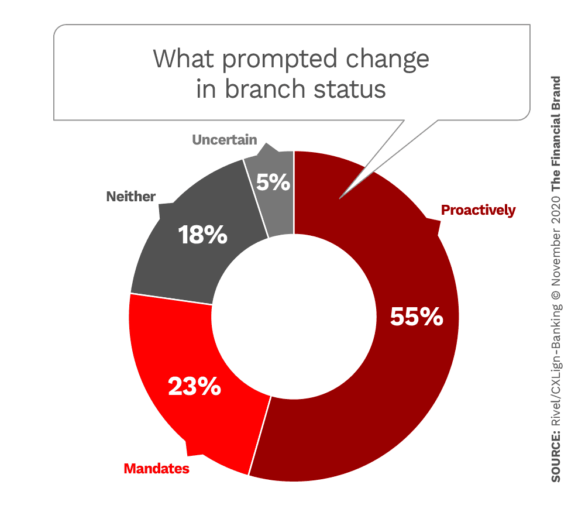 What prompted change in branch status