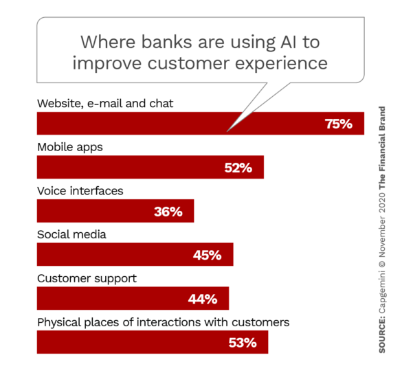 Where banks are using AI to improve customer experiences