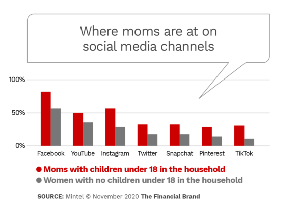 Where moms are at on social media channels